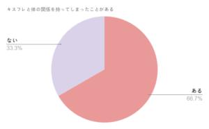 キスフレグラフ3