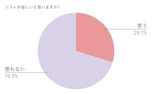 ソフレグラフ2
