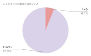 キスフレグラフ1